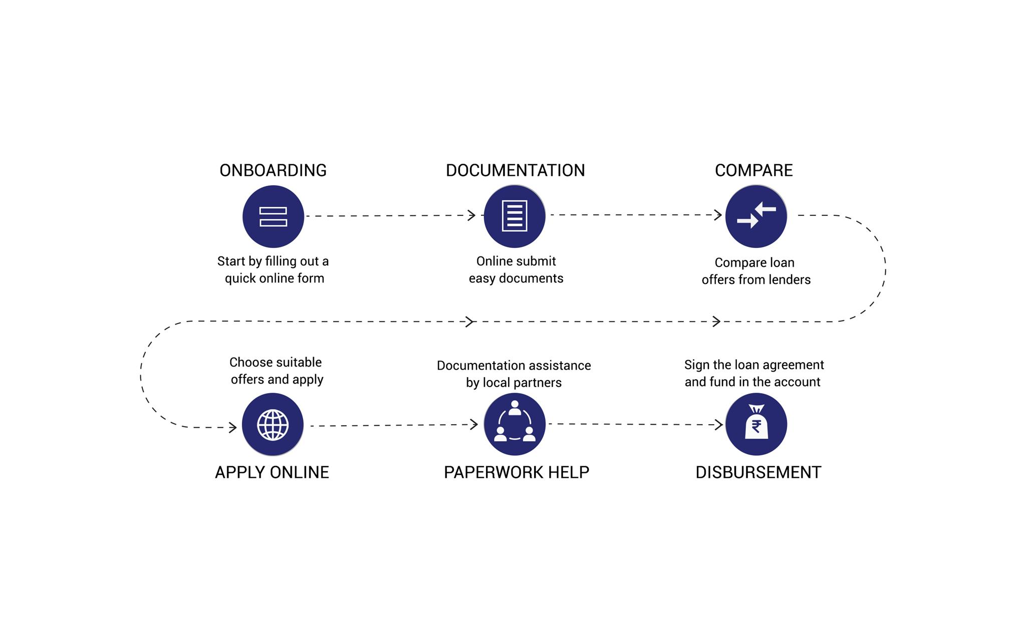 Loan-Infographics